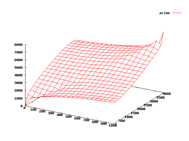 3D plot of 1st 1000 prime numbers