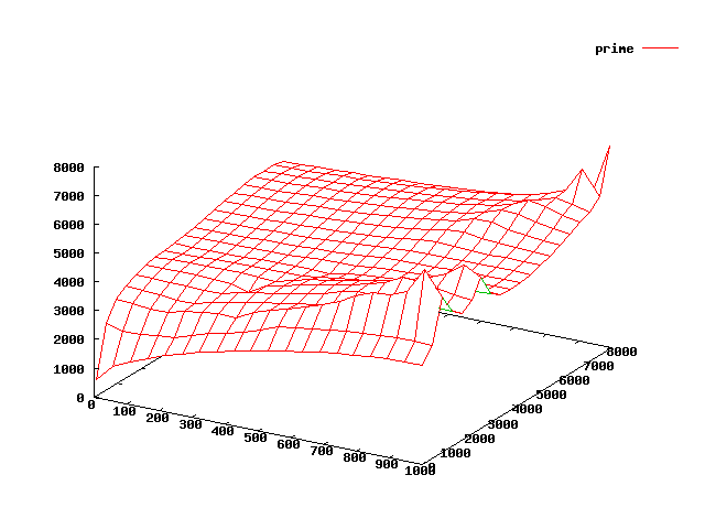 3D graph plot of the 1st 1000 prime numbers