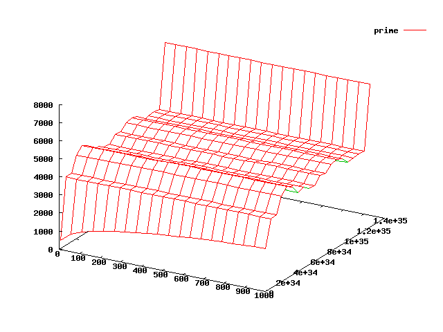 3D plot of the 1st 1000 prime numbers