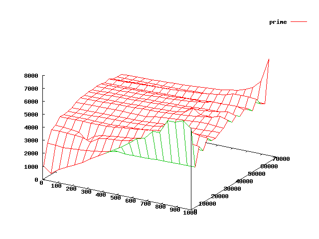 3D gnuplot graph of the 1st 1000 prime numbers
